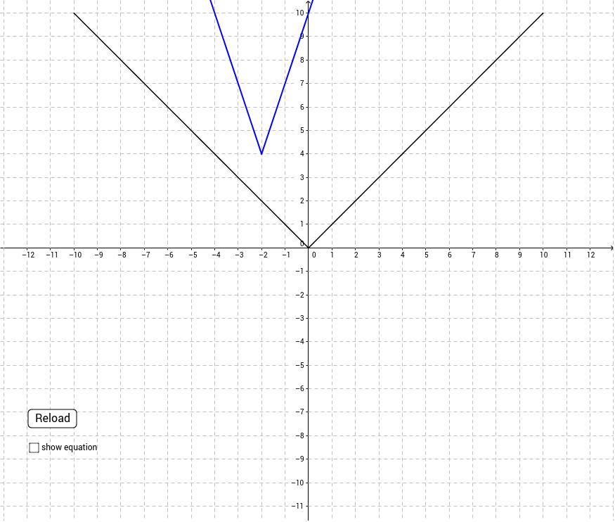 Random Absolute Value Function Transformations Geogebra