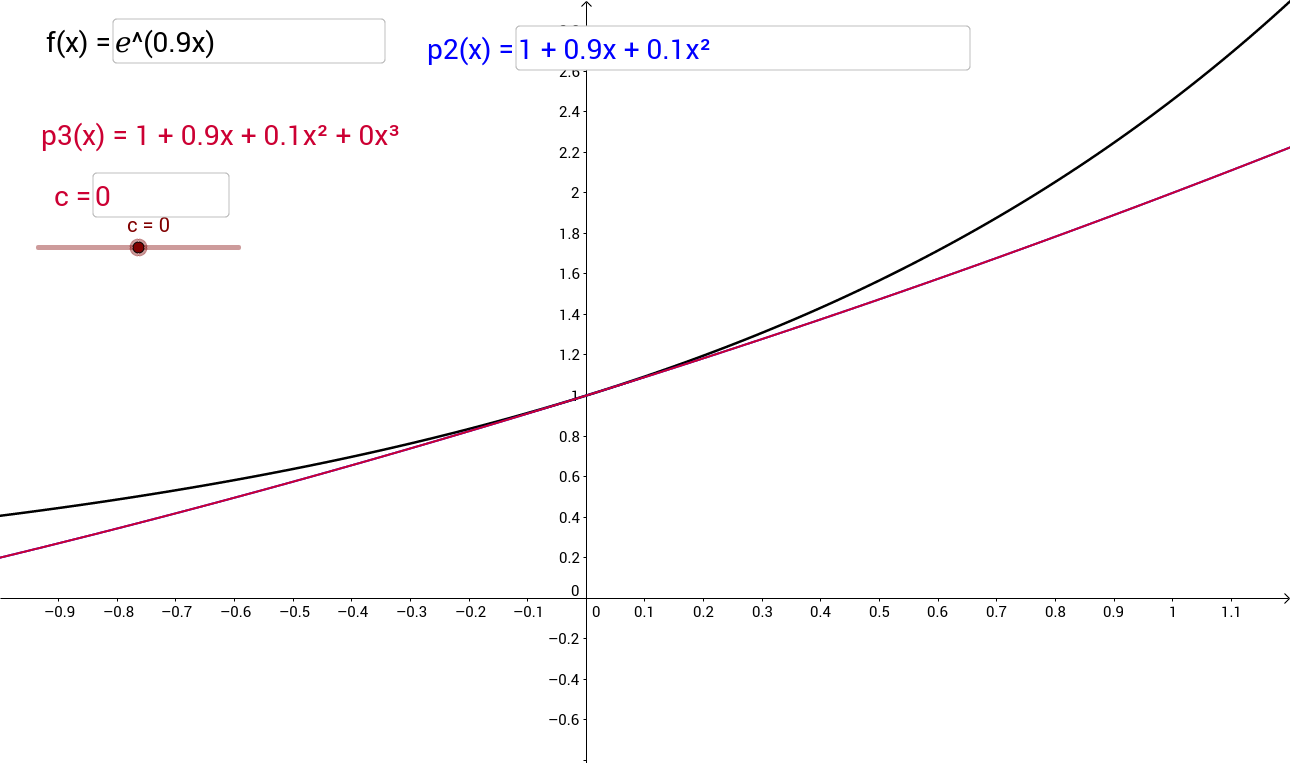 Approximating a Function with a Degree 3 Polynomial