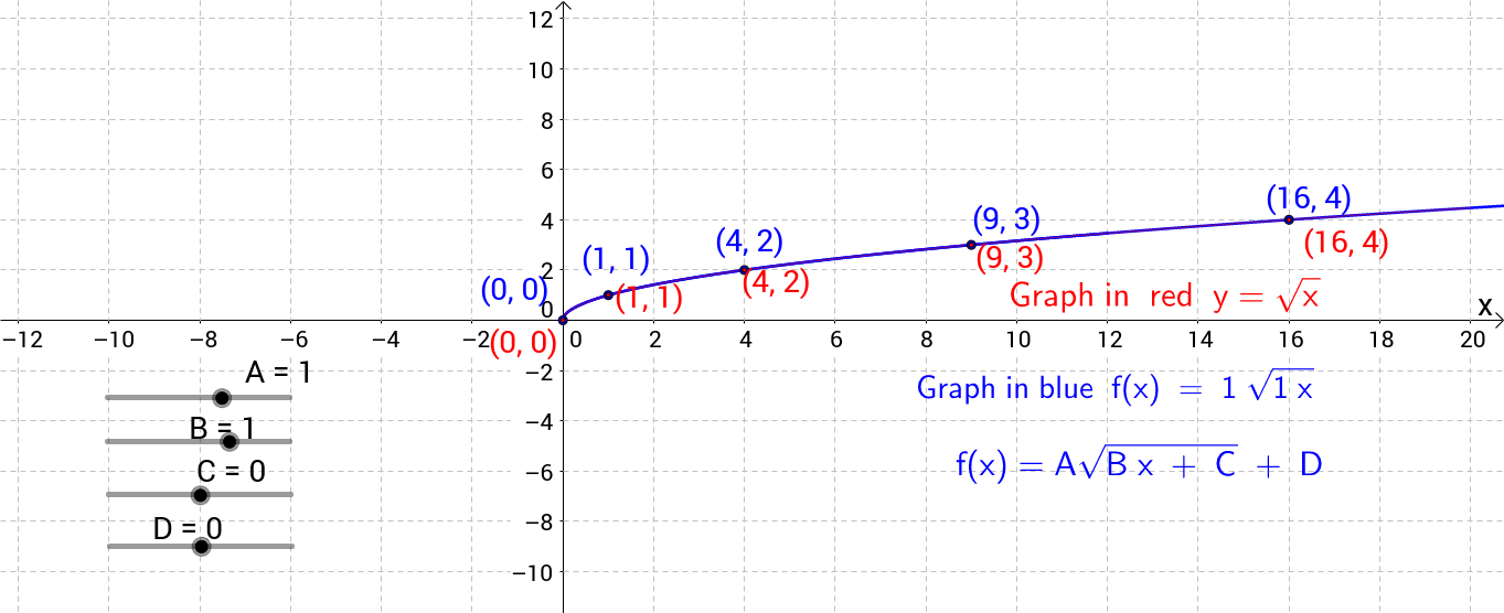 Transformations of the Square Root Function