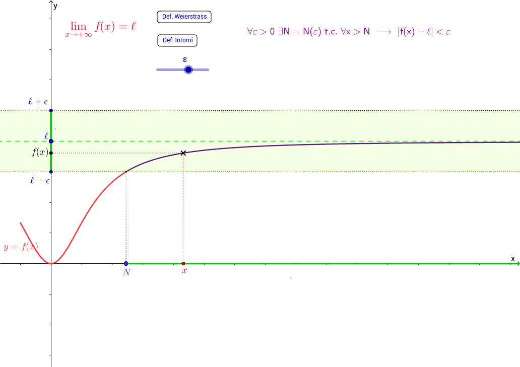 Limite finito di f(x) per x tendente ad infinito