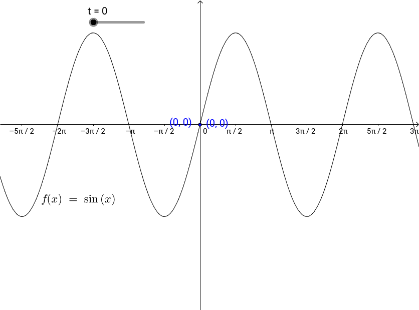 Symmetry of the Graph of y = sin(t)