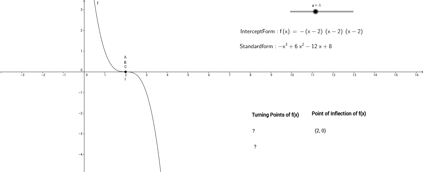 Cubic Function Intercept Form Geogebra