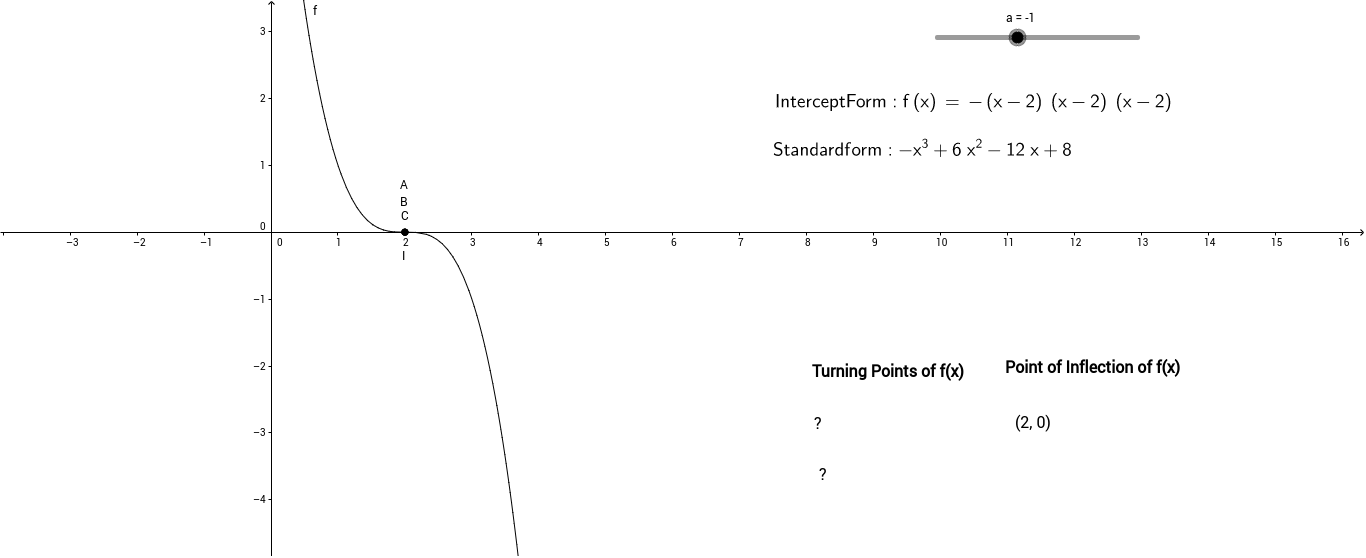 Cubic Function Intercept Form GeoGebra – Graphing Cubic Functions Worksheet