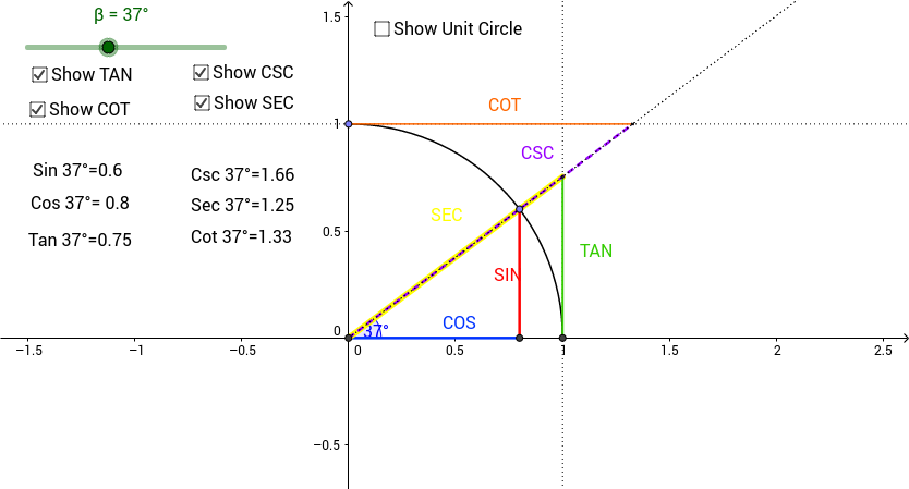 Six Trigonometric Ratios