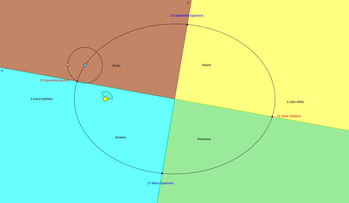 Periodo Orbital y estaciones