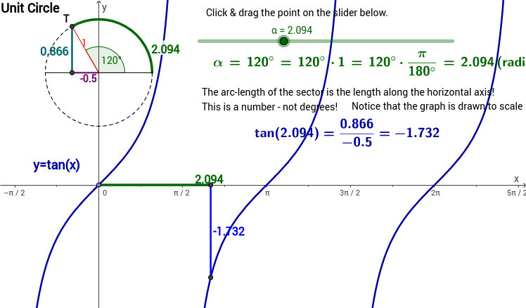 Tan(x) & Unit Circle - Radians