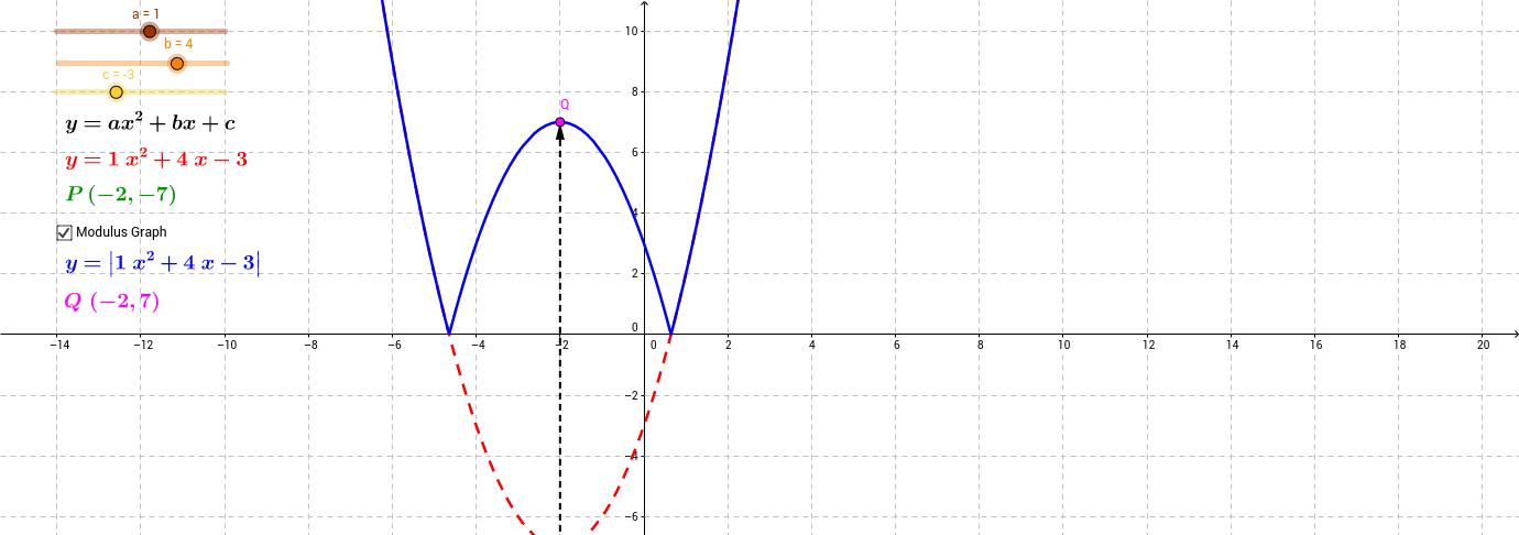 Modulus Graph (Quadratic)