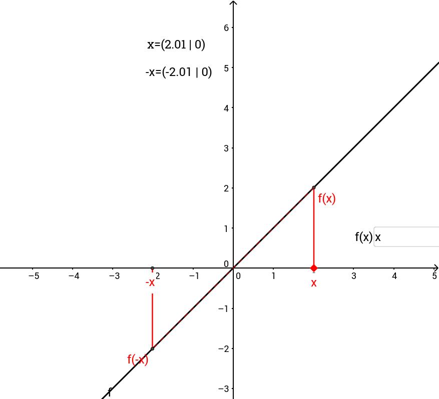 Anschauung Punkt- und Achsensymmetrie