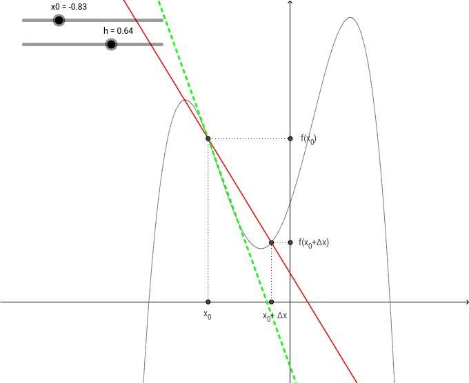 Sekanter og tangenter