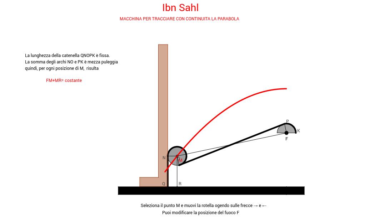 Parabolografo  di Ibn Sahl