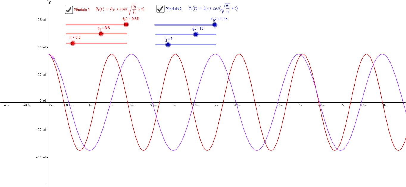 Pêndulo simples - análise gráfica