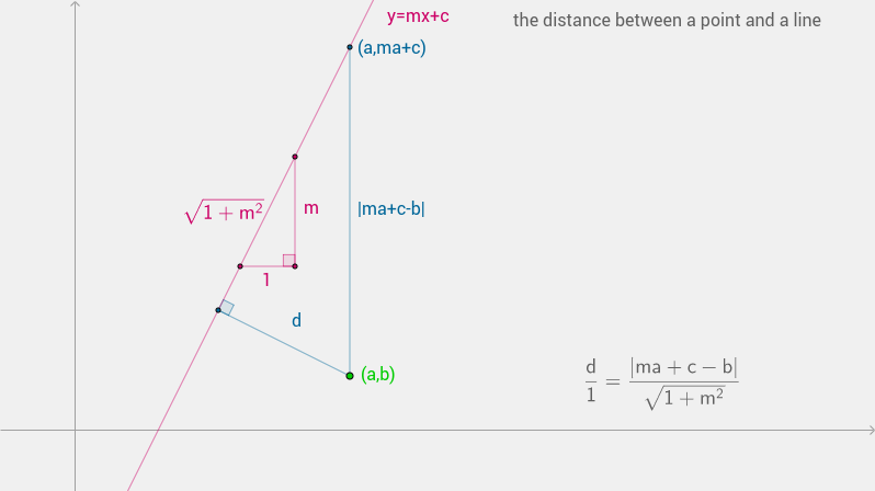 distance between point-line