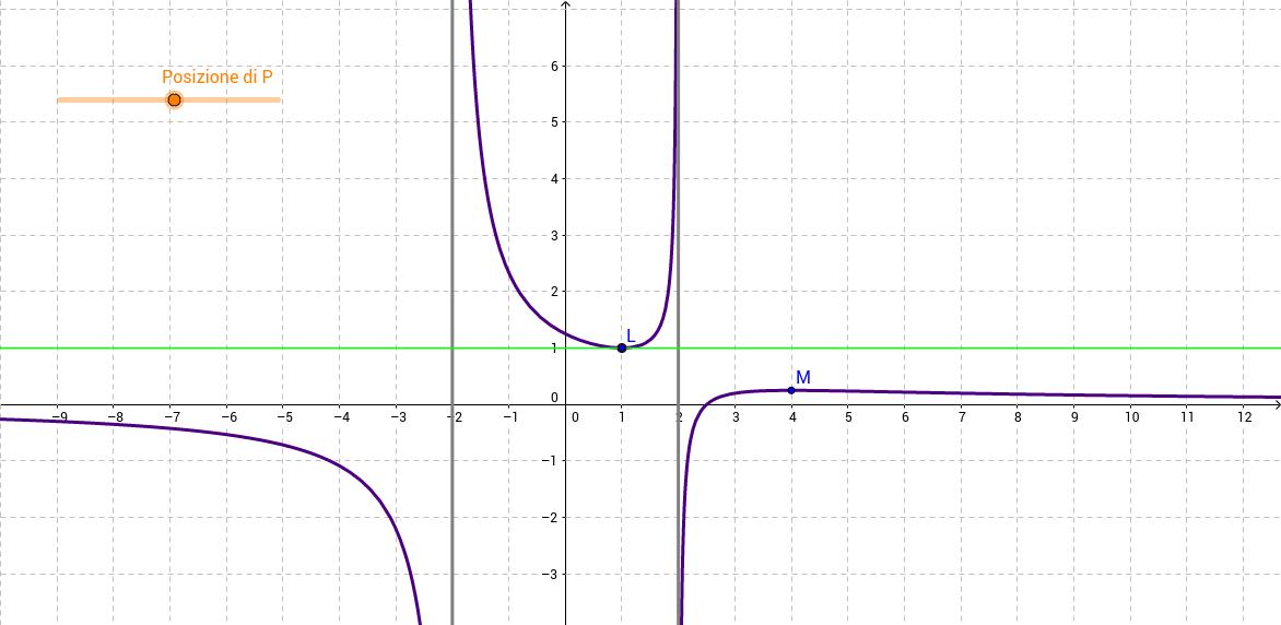 Retta tangente ad una curva