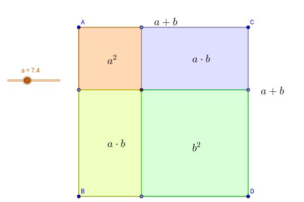 Visualisierung der ersten binomischen Formel