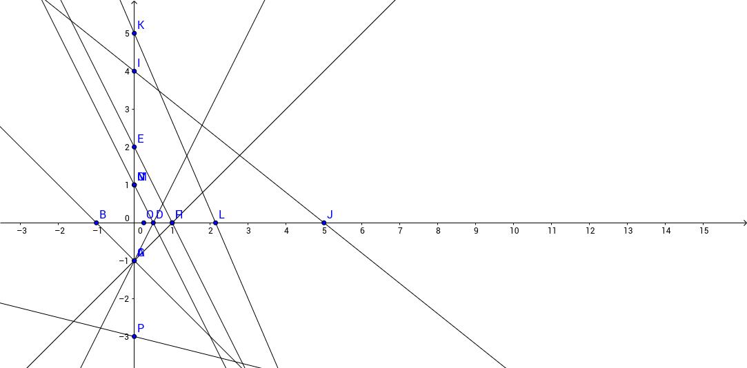 graphing classwork toren