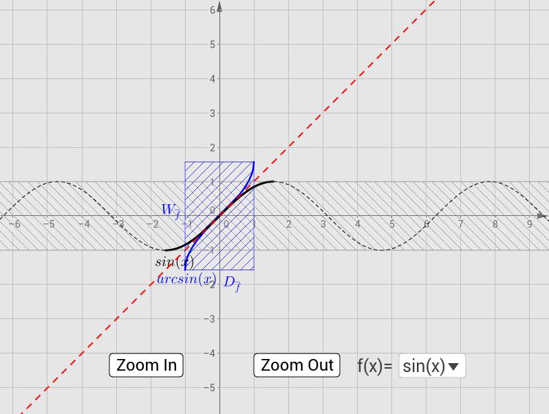 Trigonometrische Funktionen und deren Umkehrfunktionen