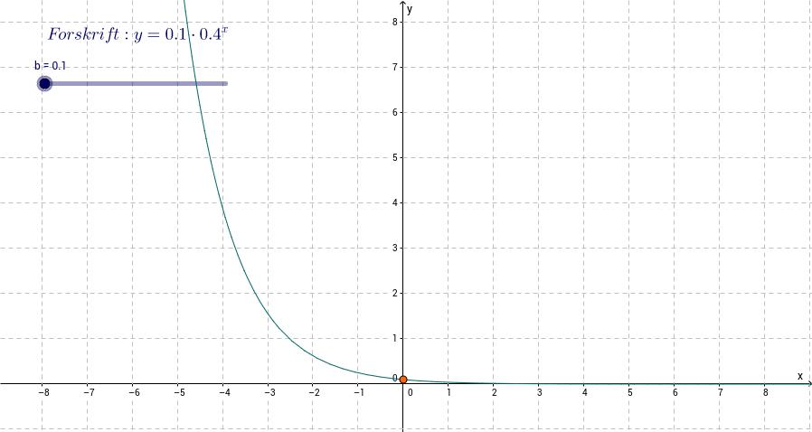 Eksponentielle funktioner: Betydningen af b