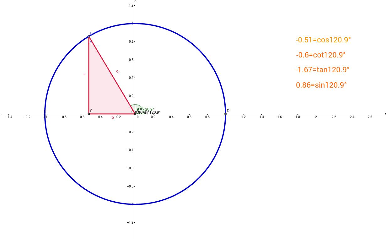 trigonometri birim çember