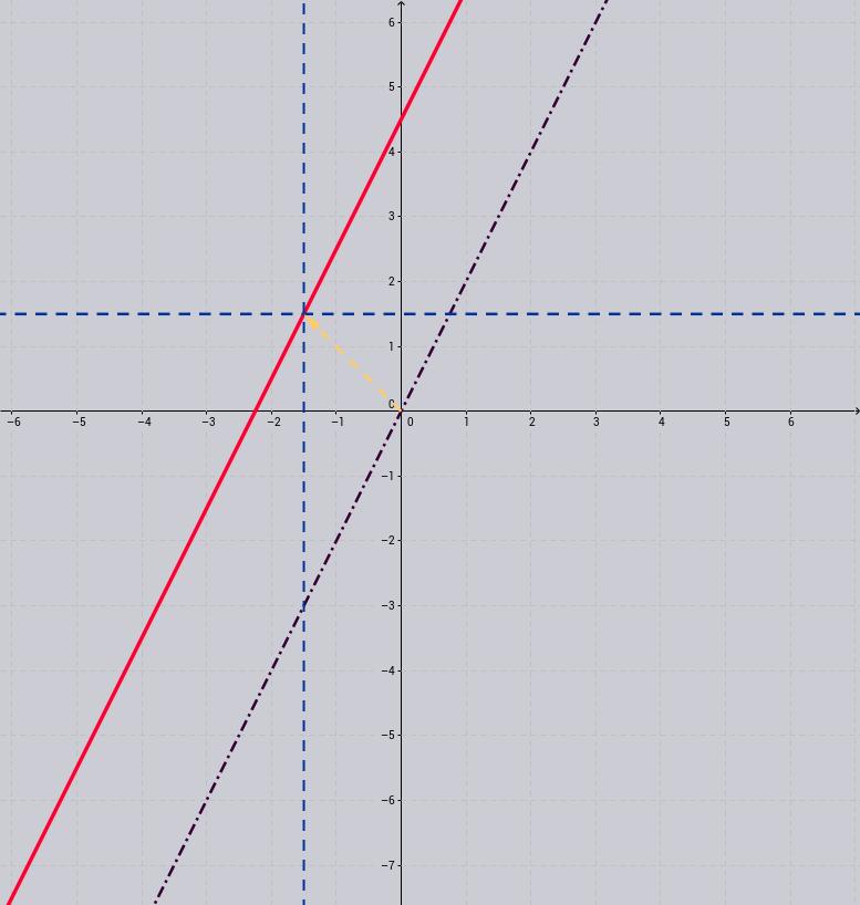 przekształcenia wykresów funkcji