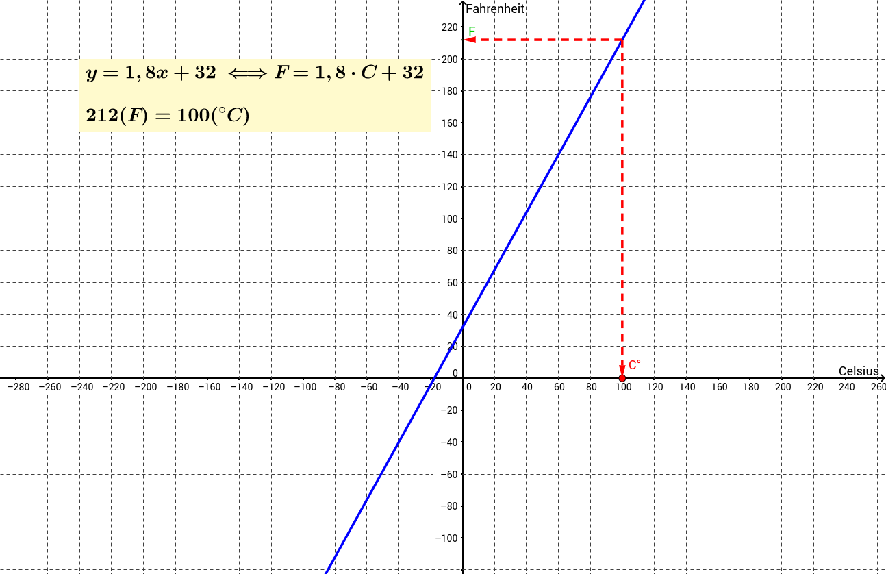Celsius-Fahrenheit -muunnin