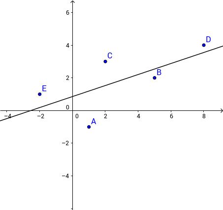 Raspršene točke i pravac regresije