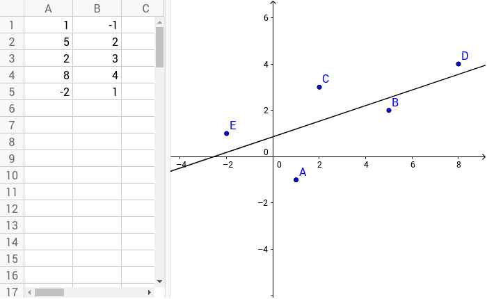 how to create a scatter plot in geogebra