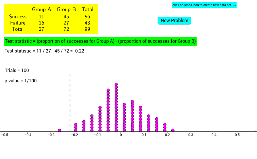 Estimating p-values: 2-proportion z-test simulation