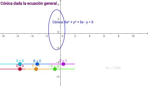 Cónica dada la ecuación general