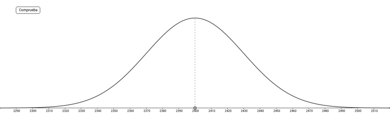 Contraste de hipótesis de la media de la población