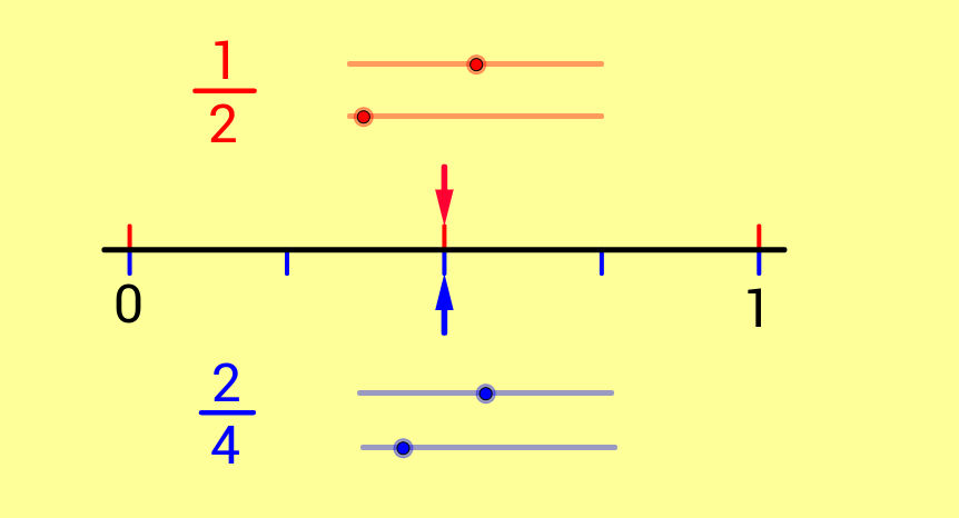 Equivalent Fractions Number Line