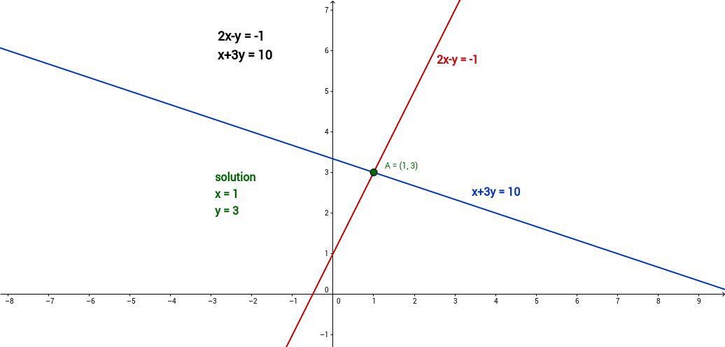 system of 2 linear equations