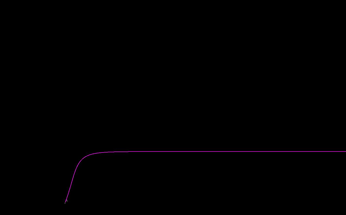 Trajectory of system: y'=sin(y)-y/2