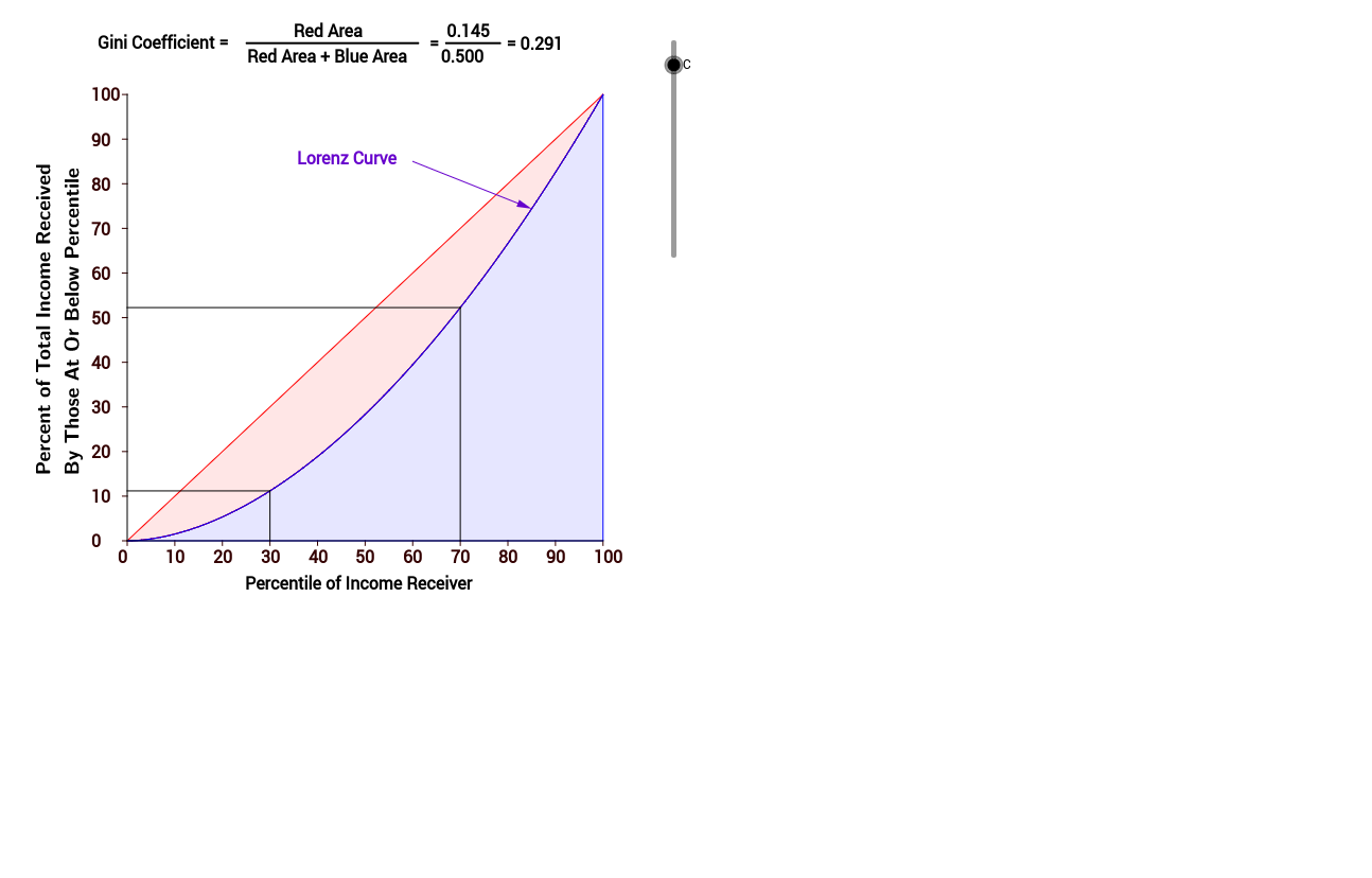 Gini Coefficient