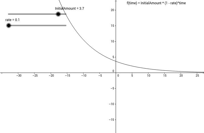 Exponential Decay with Positive and Negative Initial Value