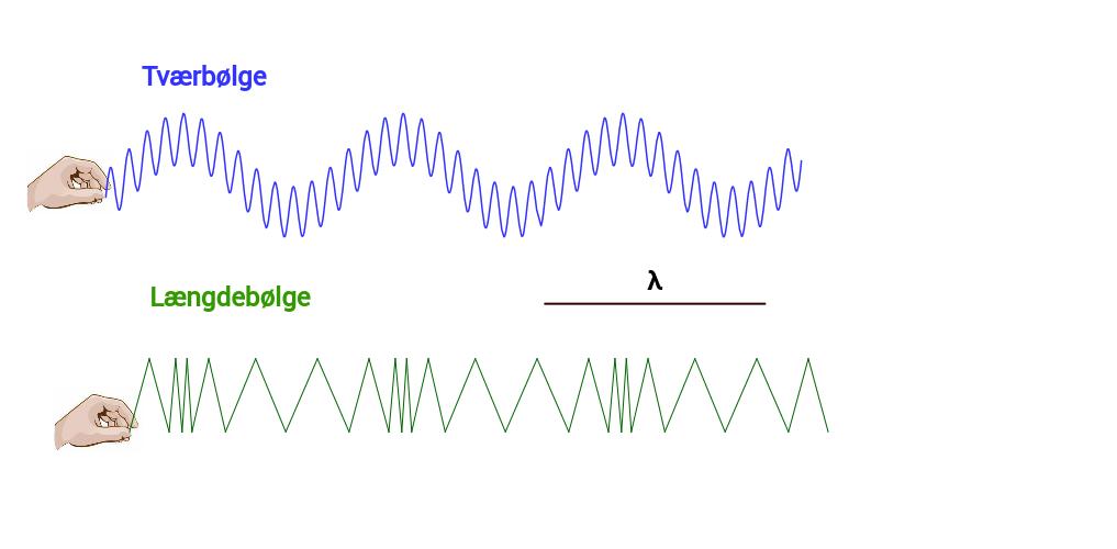 Animationer til Grøn Teknologi Bølgeenergi