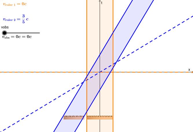 Space-time diagram: speeding rulers