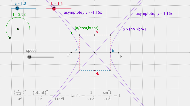 parametric hyperbola