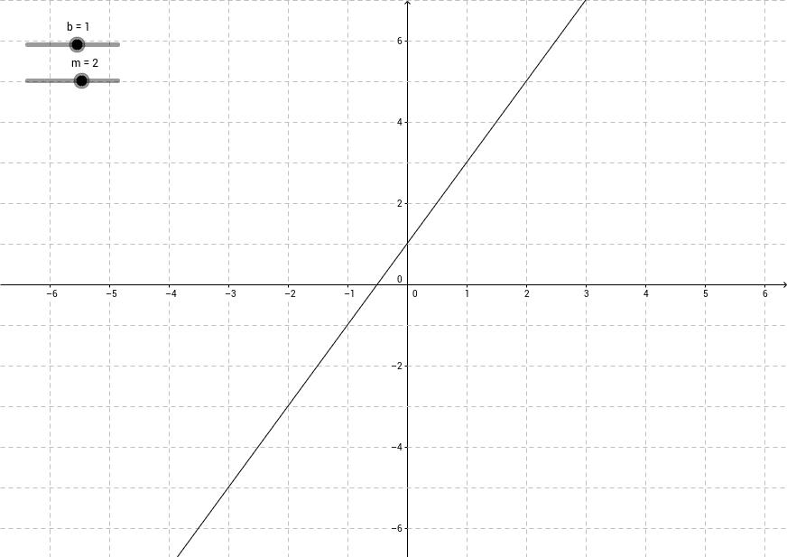 0. Simulador de Funciones lineales