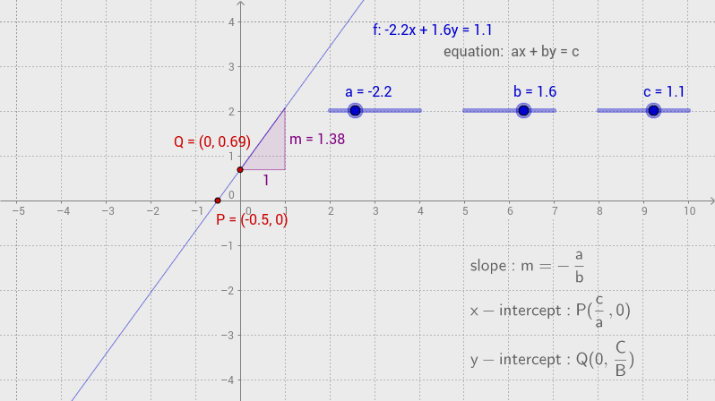 equation of a line (linear form)