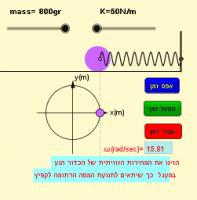 הקשר בין תדירות הסיבוב לתנועה הרמונית פשוטה