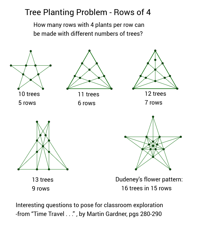 Tree Planting Problem - Rows of 4