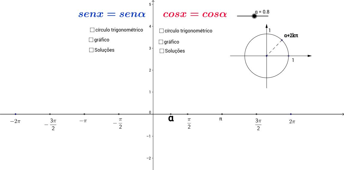 Equações Trigonométricas_em seno ou em cosseno