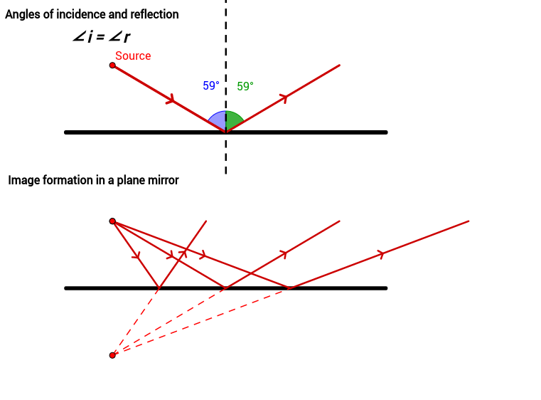 Reflection From A Plane Mirror  U2013 Geogebra