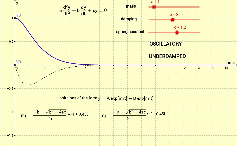 The damped harmonic oscillator