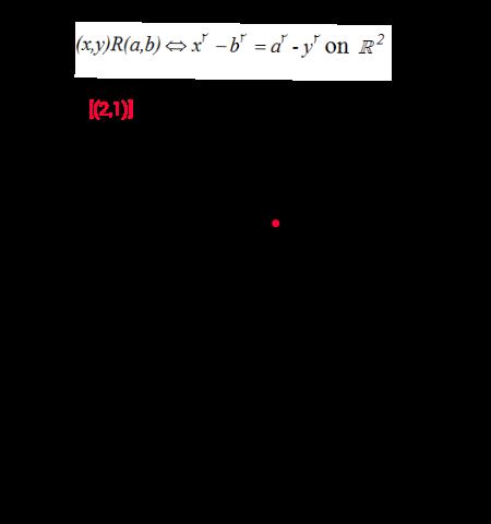 Visualizing equivalence relation: example 3