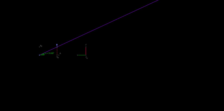 Построение графика y=sin x