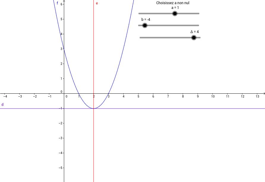 fonction polynôme du second degré par la forme canonique