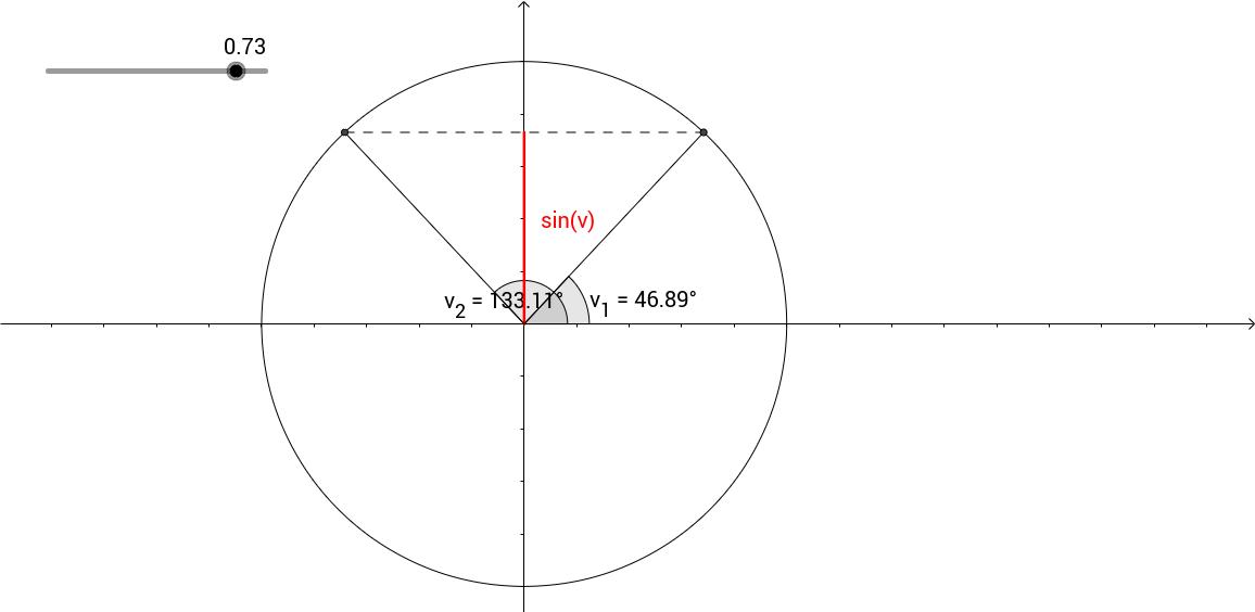 sin(v)=k har to løsninger