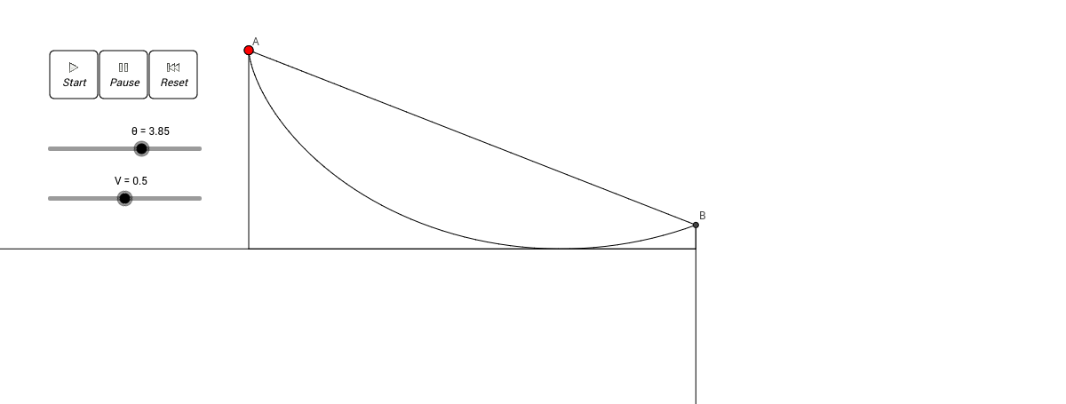 The brachistochrone curve
