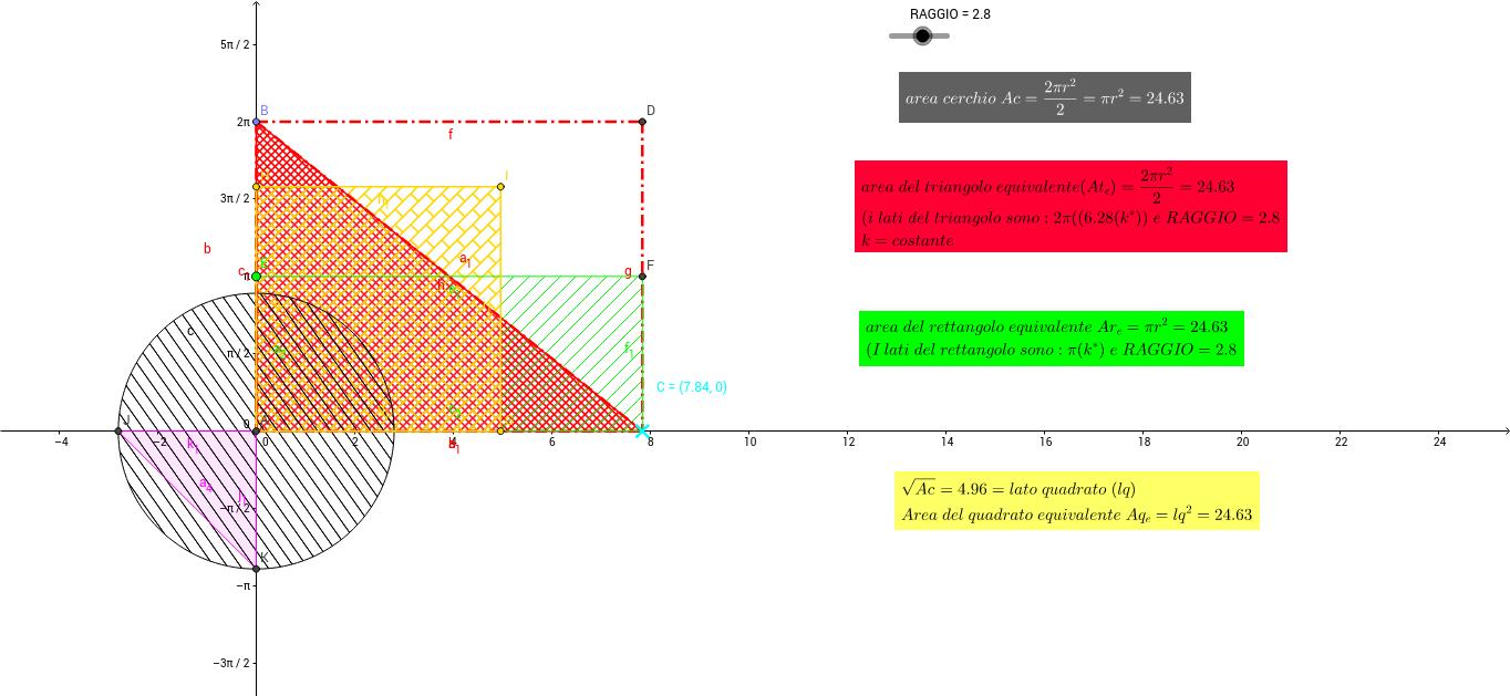 area del cerchio e delle figure equivalenti
